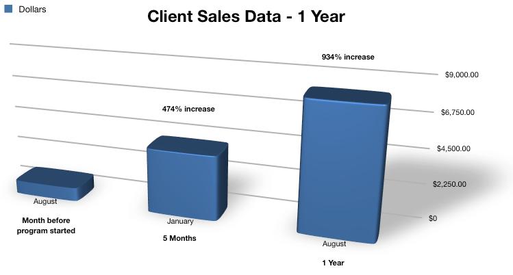 Client Sales Data