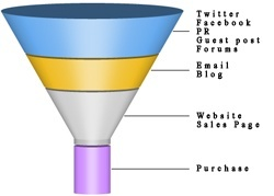 sales-funnel-effect-with-website-250