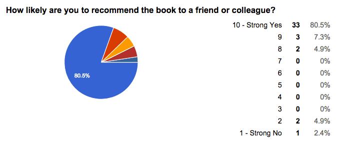 Book-rating-for-client